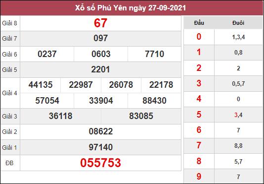 Vài nét thống kê xổ số Phú Yên ngày 4/10/2021 hôm nay thứ 2